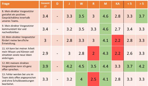 Grafik von der Auswertung des Befragungstools; Frage 8 bis 13
